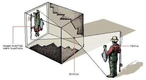 Nociones de fotografía I. La apertura del diafragma