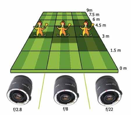 Nociones de fotografía IV. La profundidad de campo.