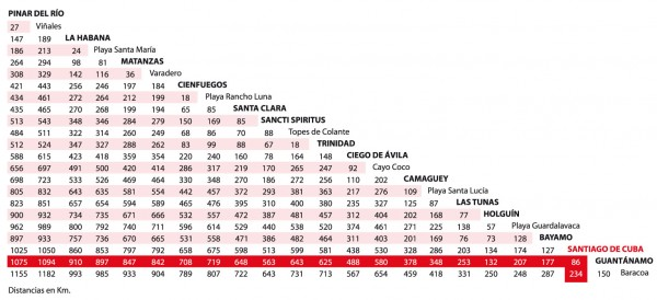 Distancias Kilometricas Cuba