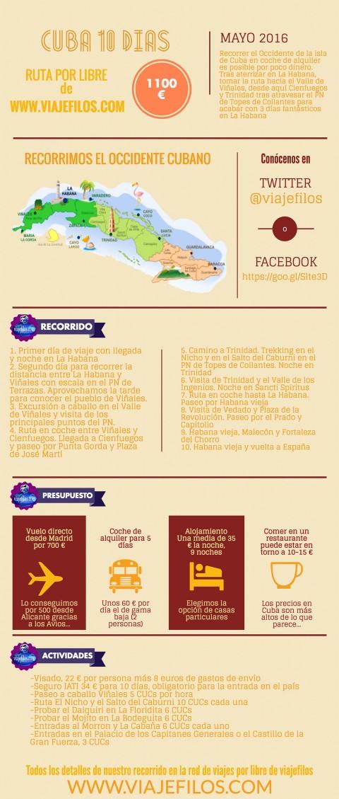 Presupuesto Cuba por libre, 10 días por 1100 euros
