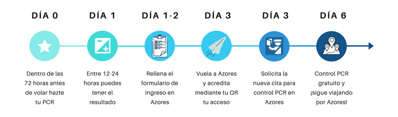 Requisitos COVID para viajar a Azores