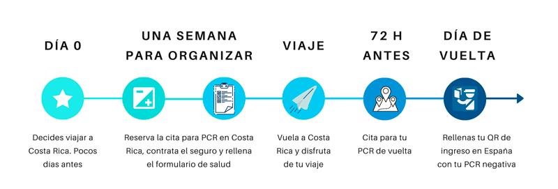 Requisitos de entrada y salida de Costa Rica