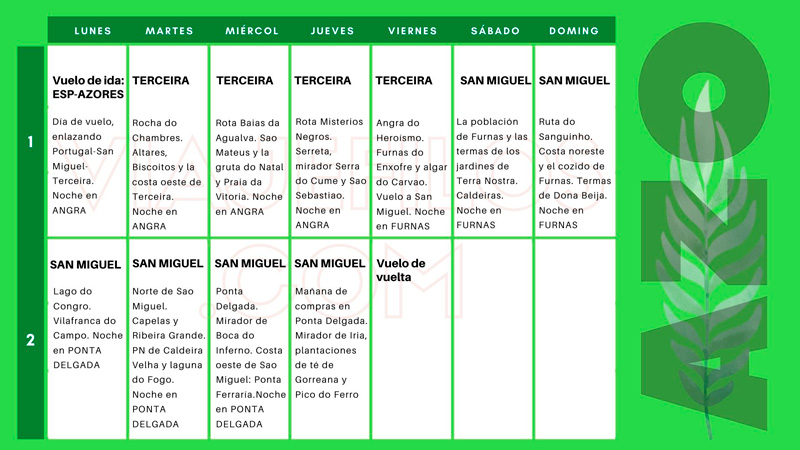 Cómo organizar 10 días de viaje a Azores