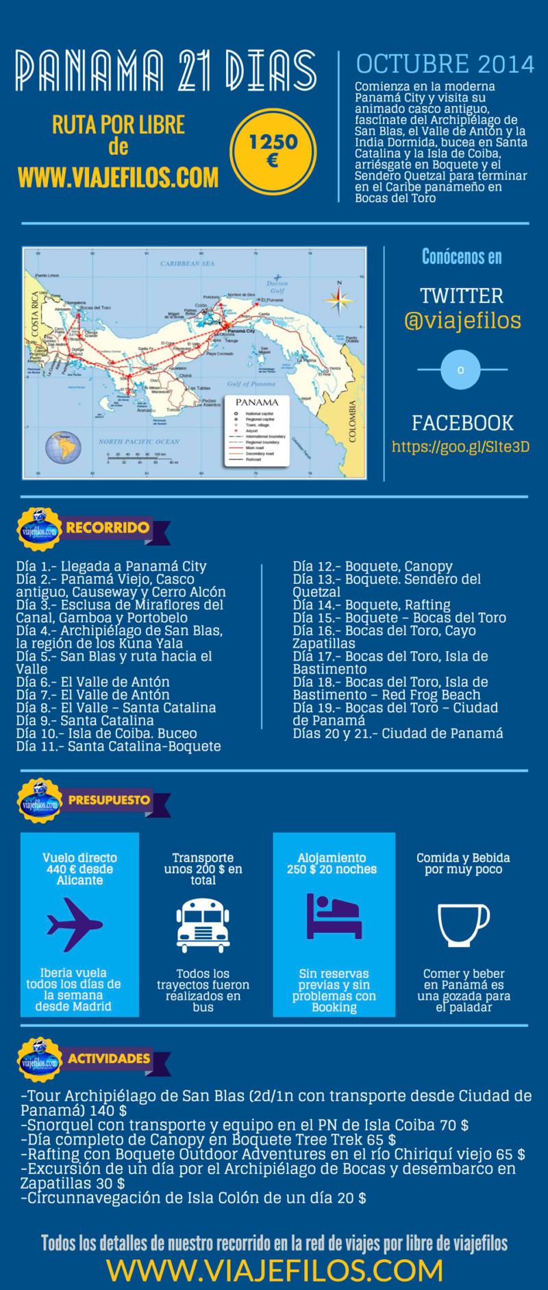 Cuanto cuesta viajar a Panama
